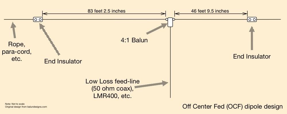 an off center fed ocf dipole